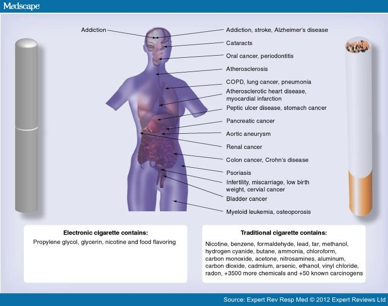 facts about electronic cigarettes