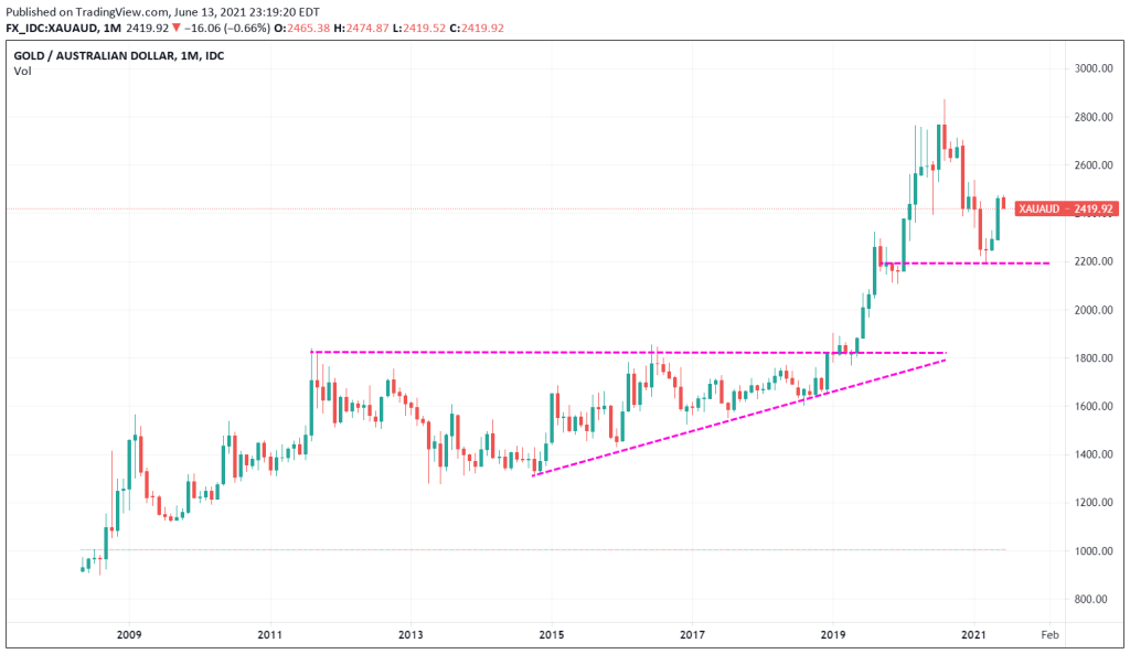 Gold in AUD - monthly time frame