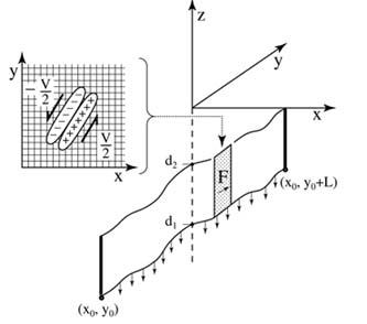 Fourier Elastic Deformation Model