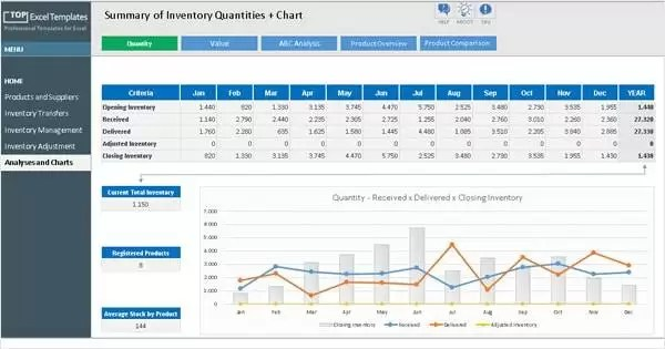 21/06/2016·  download excel template. Inventory Management Control Professional Excel Template