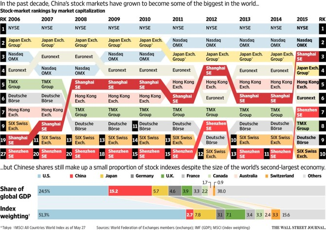 World Stock Exchanges by Market Cap