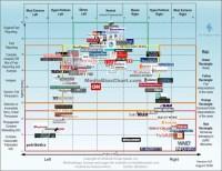 The Media Bias Chart 2018 | TopForeignStocks.com