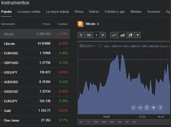 Plataformas de trading de Libertex