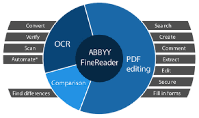 ABBYY FineReader 14.5.194 Crack With Activation Code Free Download 2019