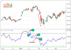 How to Use RSI (Relative Strength Index)?