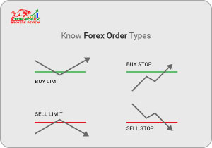 Know Forex Order Types