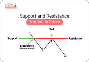 Support and Resistance Trading in Forex