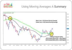 Use Moving Averages to Find the Trend