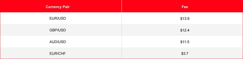 FP Markets Pairs
