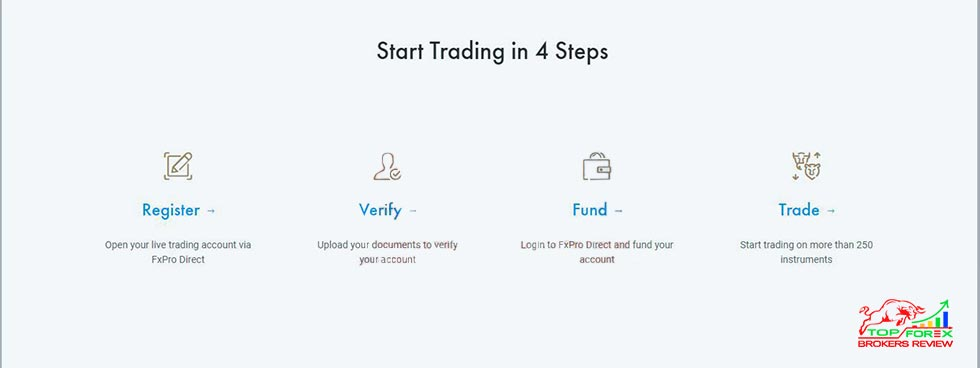 fxpro forex trading