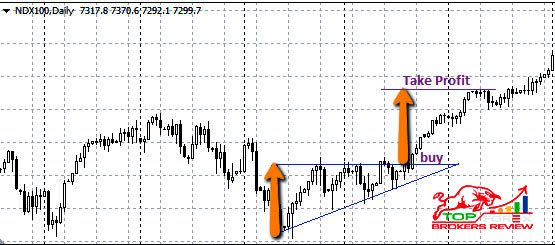 profit taking using the measured moves, downtrend, fibonacci retracement, retracement