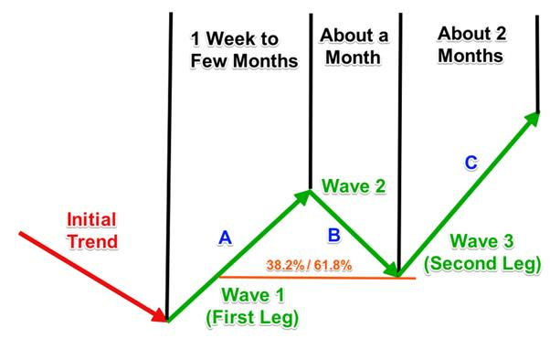profit taking using the measured moves, downtrend
