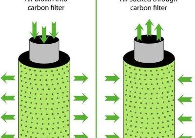 Best carbon filter for marijuana