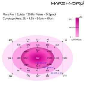 mars pro ii 120 led grow light