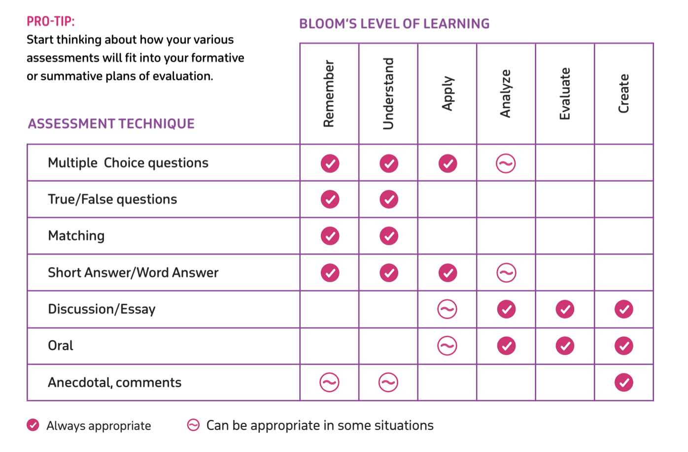 Setting Formative Assessment Questions In Bloom S Taxonomy