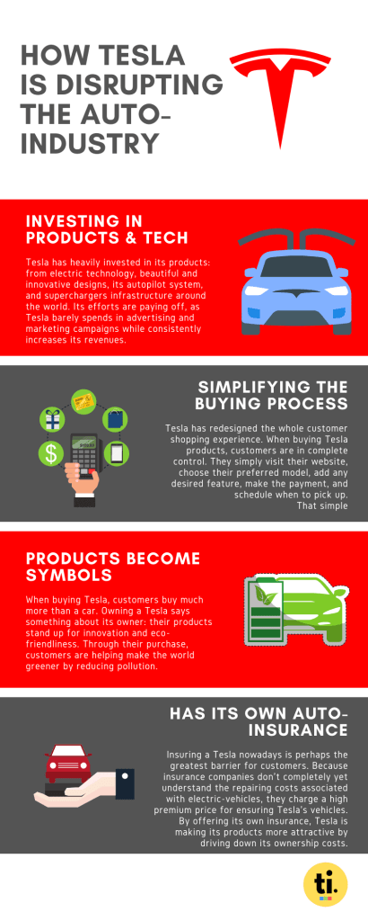 An infographic detailing the different strategies Tesla utilizes to disrupt the auto-industry