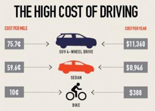 A graphic comparison detailing how the costs of personal transportation go drastically down when taking a bike and public transportation. To show that colleges should not invest more in parking lots