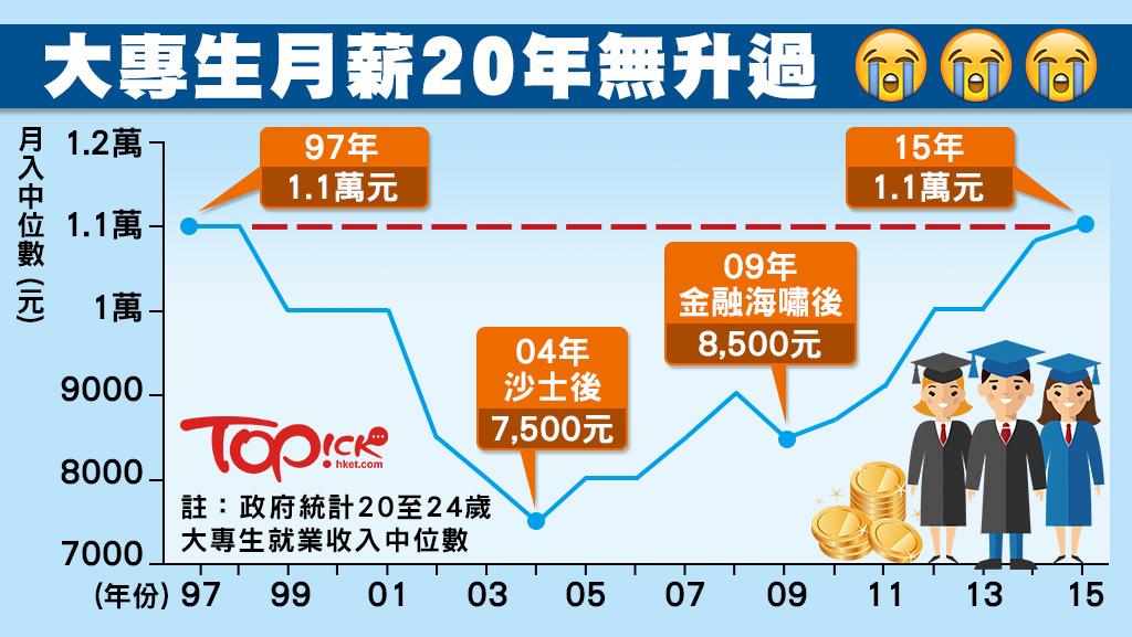 大專生捱幾多個十年 月薪才有4萬元? - 香港經濟日報 - TOPick - 職場 - D160808