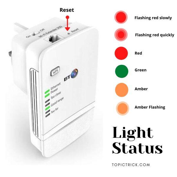 BT Wifi Booster Light Status
