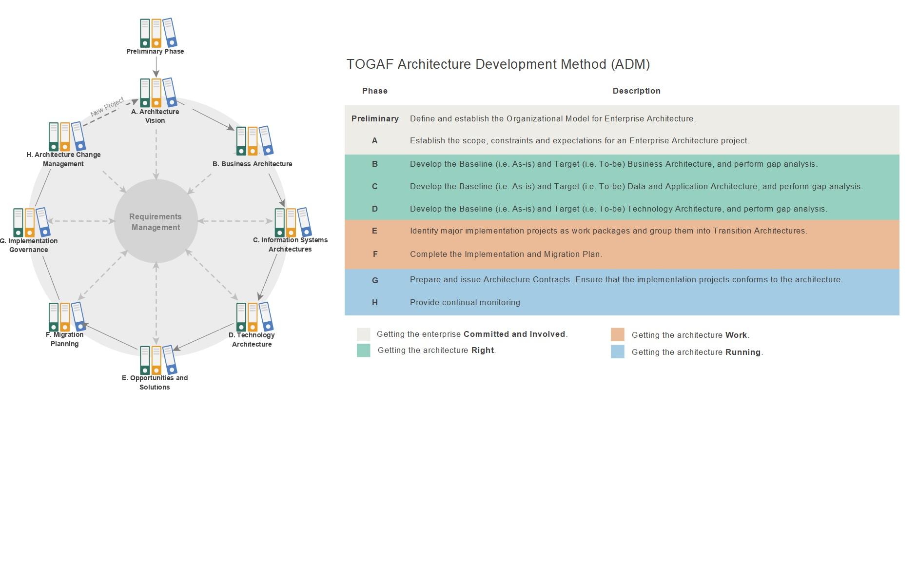 TOGAF Certification | TOGAF Framework | TOGAF ADM