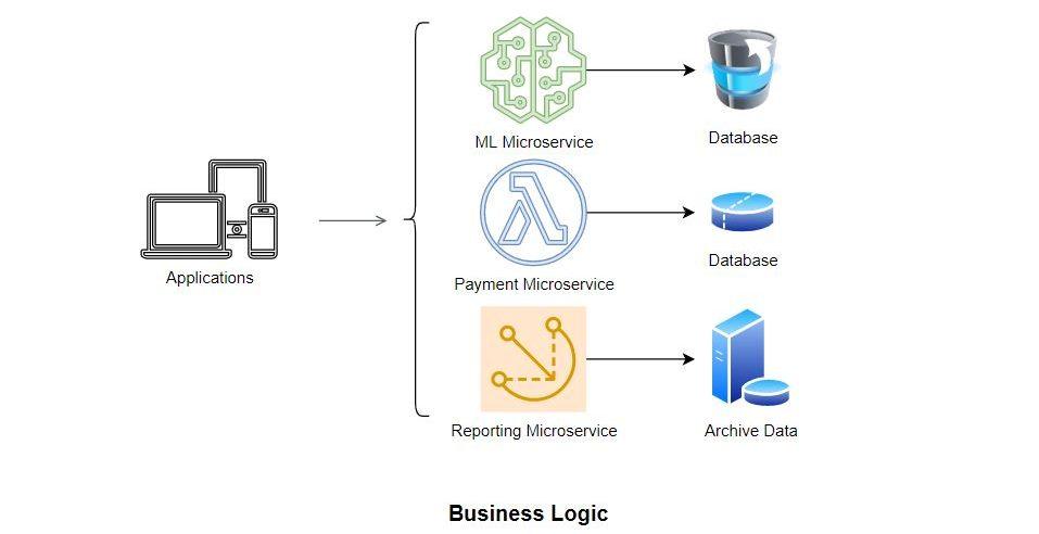 Microservice Architecture Overview e1588274513486