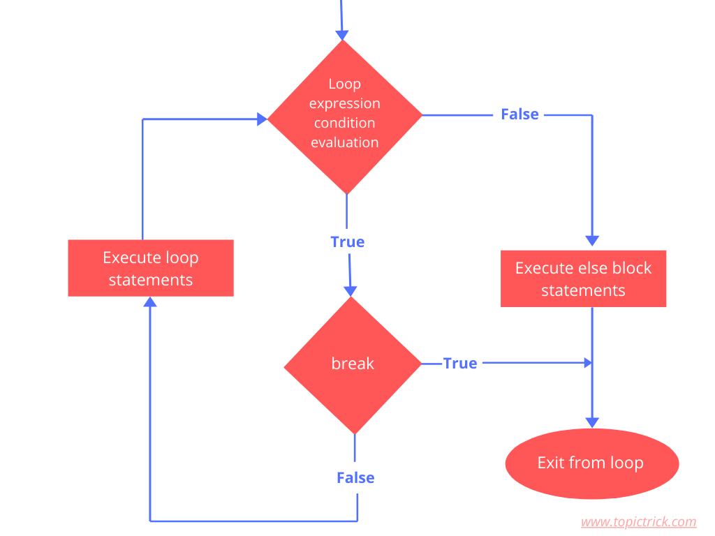 Flow chart of while-else loop