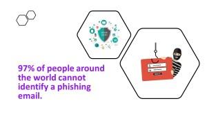 Phishing attack, email phishing, whale phishing