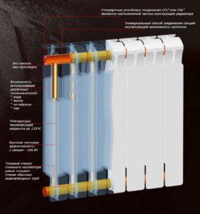 устройство биметалического радиатора отопления