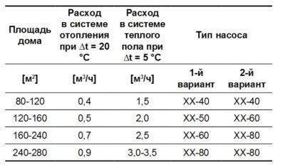 таблица расхода теплоносителя