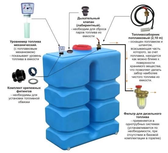 Емкость для хранения и подачи топлива