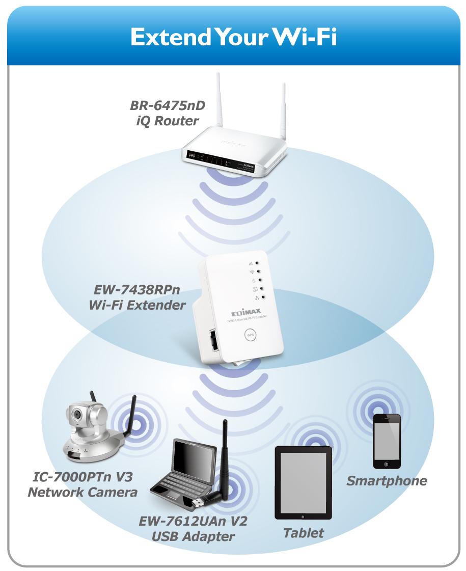 Penyedot Sinyal Wifi : penyedot, sinyal, Menggunakan, Penguat, Sinyal, Xiaomi