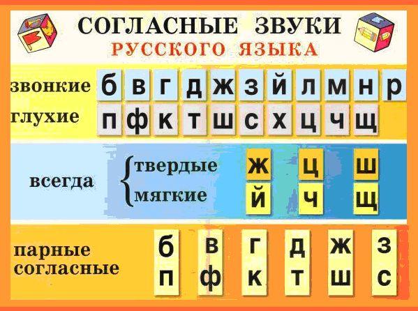 Alfabet Rosyjski Litera D Alfabet Rosyjski