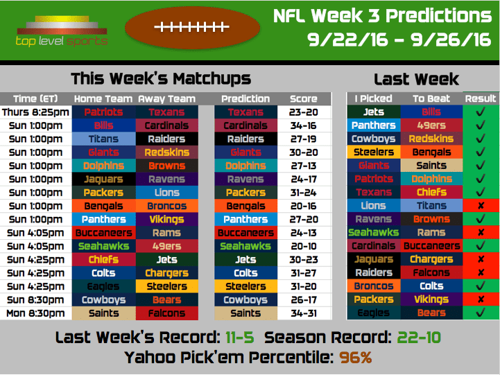 2016 NFL Predictions: Week 3 – Top Level Sports