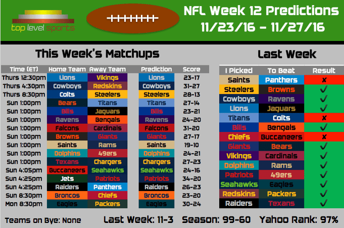 2016 NFL Predictions: Week 12 – Top Level Sports