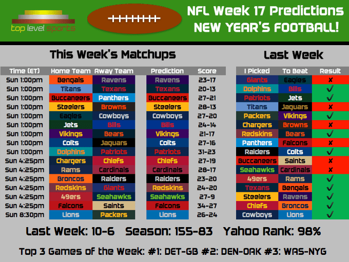 2016 NFL Predictions: Week 17 – Top Level Sports