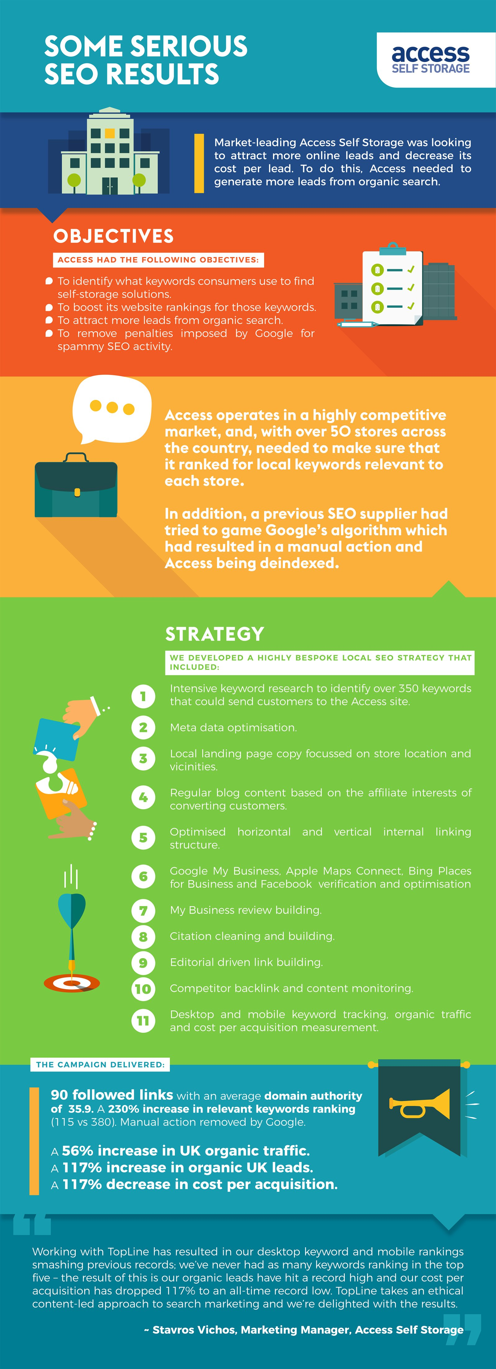 Access Self Storage Case Study Infographic