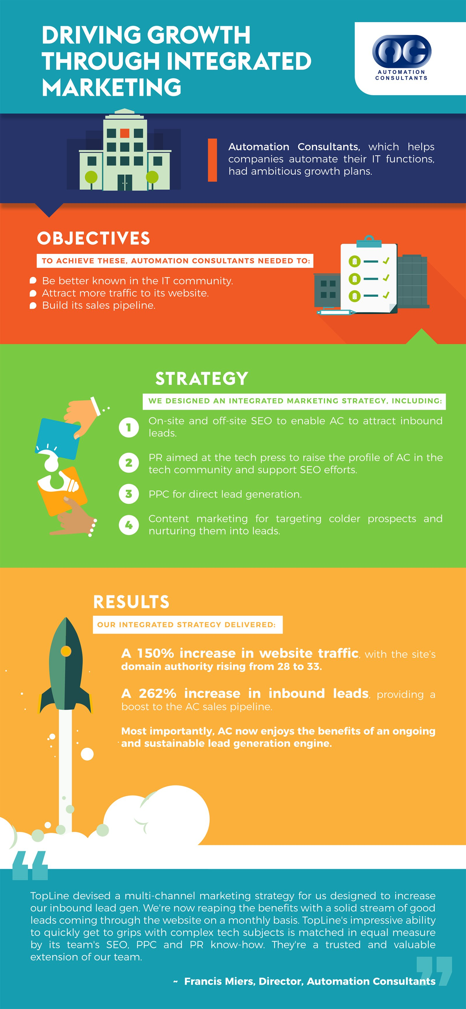 Automation Consultants Case Study Infographic