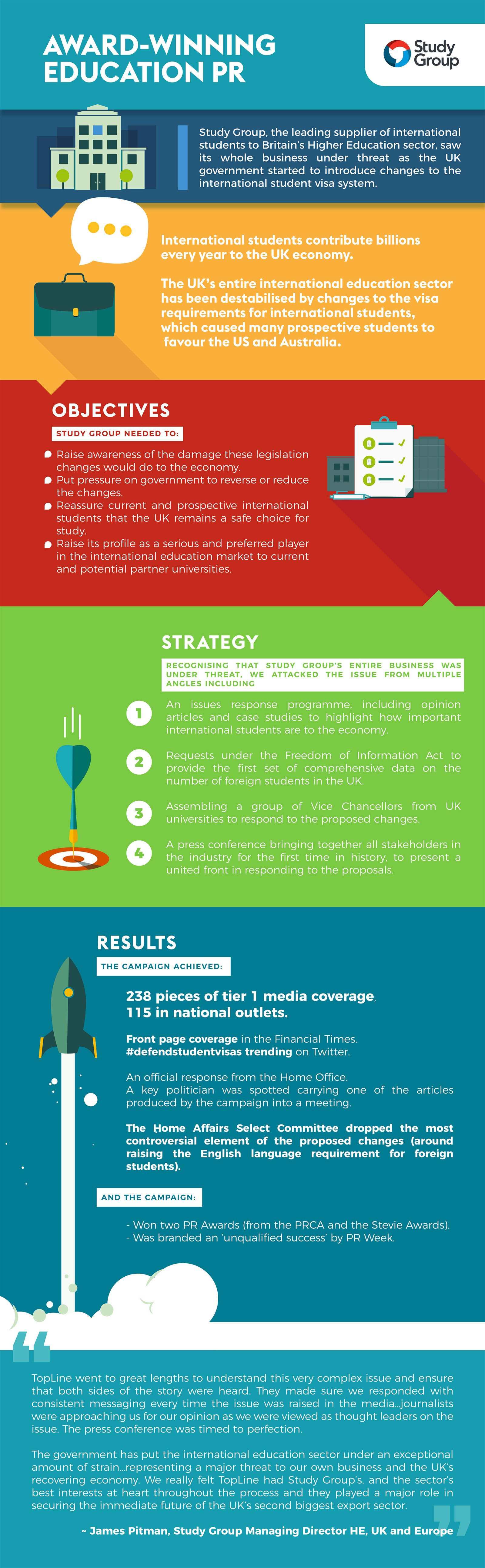 Study Group Case Study Infographic