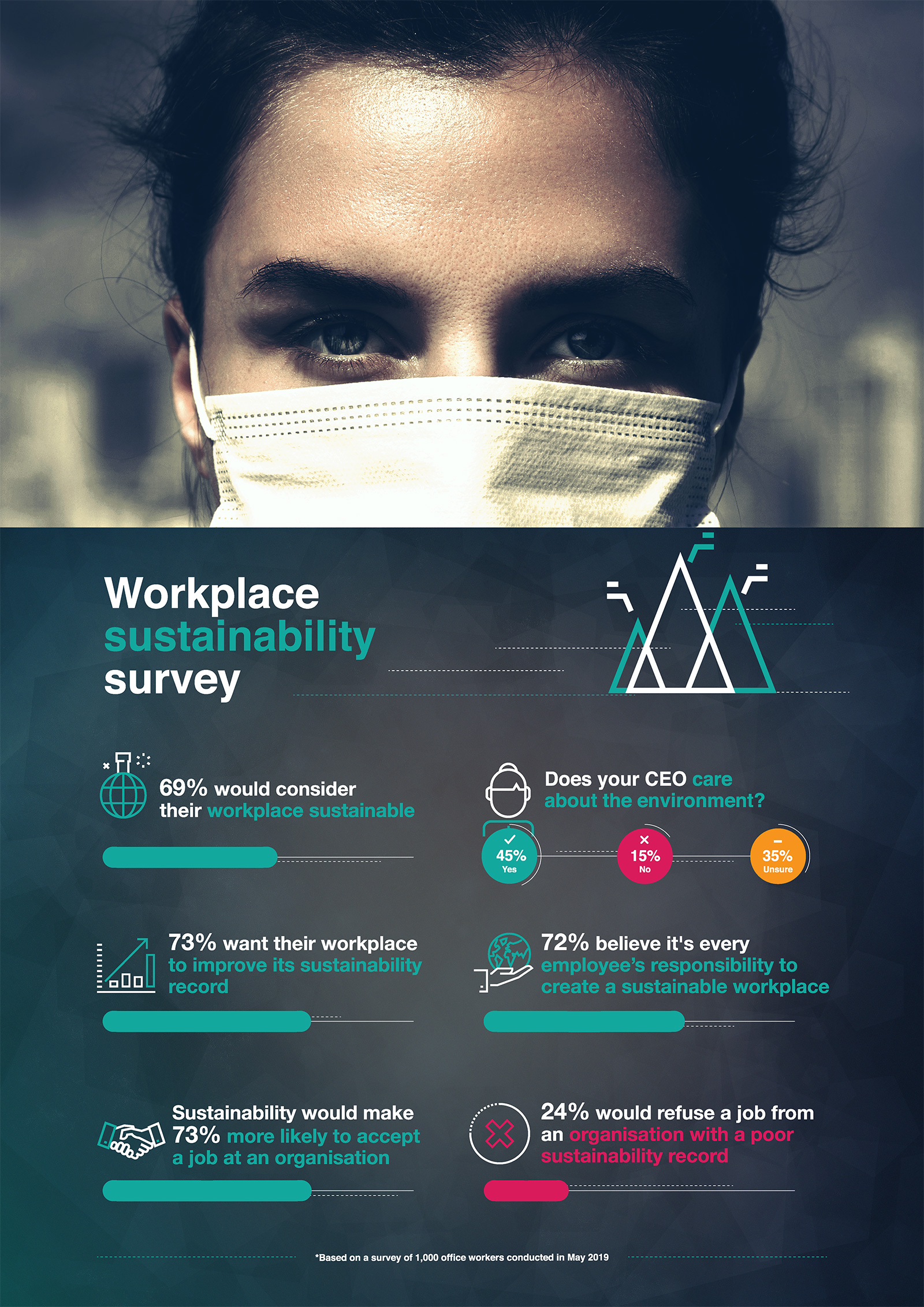 A workplace sustainability infographic.