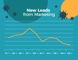A graph show our new leads from marketing for TopLine Film