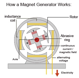 Top Magnetic Generator Build A Free Energy Generator Now!