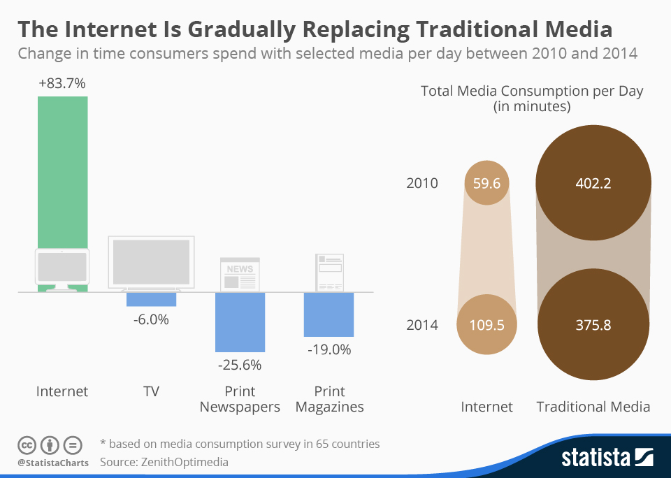 traditional media vs internet
