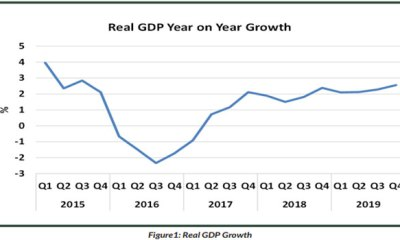 Nigeria's GDP experiences quarterly growth of 2.55%, highest since 2016 recession