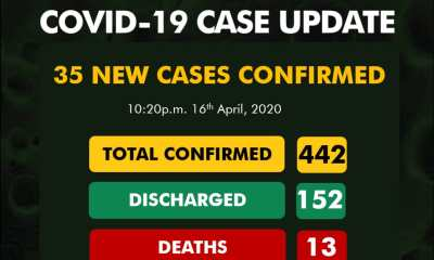 Nigeria records 35 new COVID-19 cases as toll hits 442