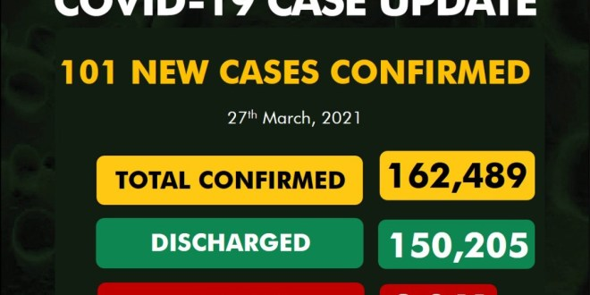101 new cases of Coronavirus recorded in Nigeria