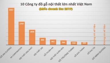 Công ty nội thất lớn nhất Việt Nam