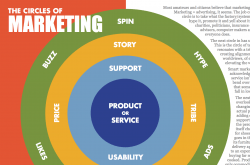 circles-of-marketing IMG)