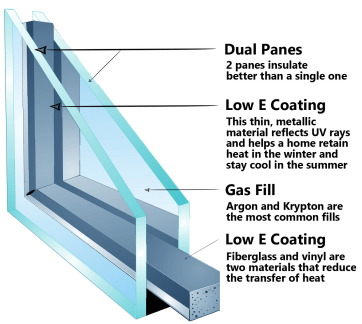 Dual Pane Window Explanation .png