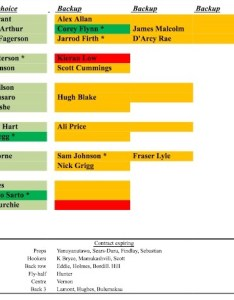 Image  also glasgow warriors depth chart  looking forward to updated rh ontopofthemoon