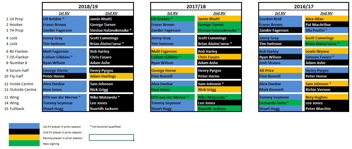 Glasgow warriors depth chart  top as it stands also on of the moon rh ontopofthemoon